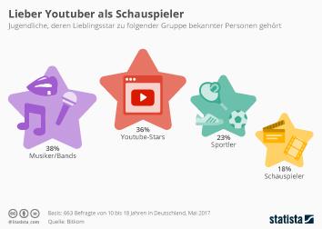 Infografik - Lieber Youtuber als Schauspieler
