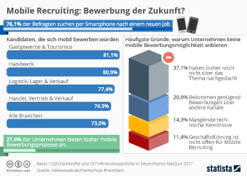 Infografik - Mobile Recruiting