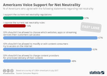 Infographic - Public opinion on net neutrality