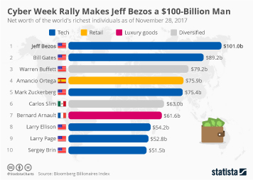 Infographic: Cyber Week Rally Makes Jeff Bezos a $100-Billion Man   Statista