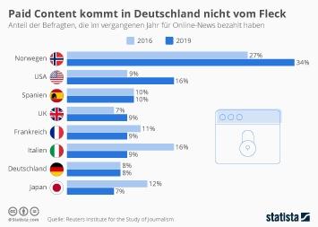 Infografik - Zahlungsbereitschaft für digitale Nachrichten bleibt gering