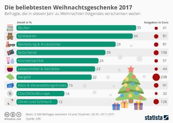 Infografik: Die beliebtesten Weihnachtsgeschenke | Statista