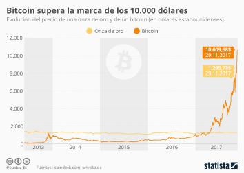 Infografía - Bitcoin supera la marca de los 10.000 dólares