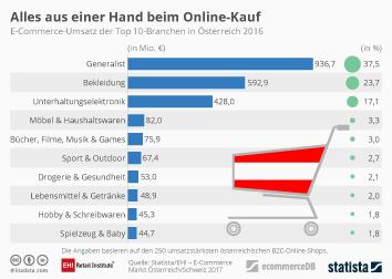 Infografik - E-Commerce-Umsatz der Top 10-Branchen in Österreich