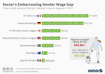 Infographic: Soccer's Embarrassing Gender Wage Gap  | Statista