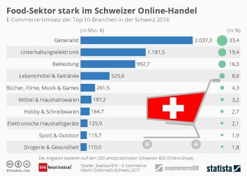 Infografik - E-Commerce-Umsatz der Top 10-Branchen in der Schweiz