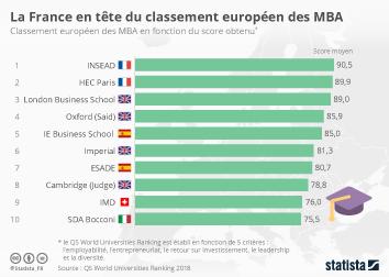 Infographie: La France en tête du classement des MBA | Statista