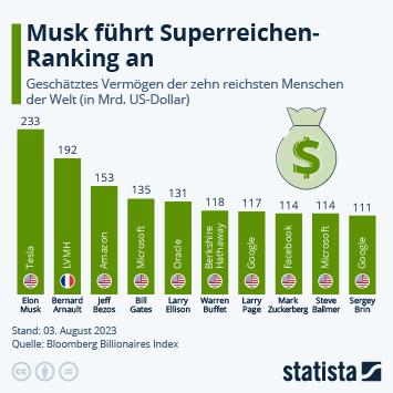 Infografik - die reichsten Menschen weltweit