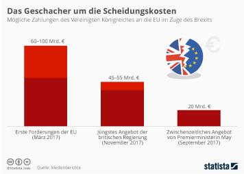 Infografik - Zahlungen des Vereinigten Koenigreiches an die EU im Zuge des Brexits