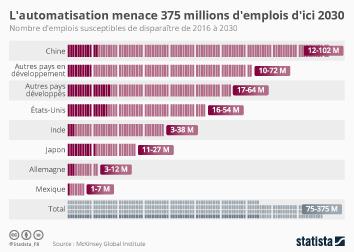 Infographie: L'automatisation pourrait toucher 375 millions d'emplois d'ici 2030  | Statista