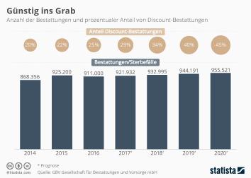 Die Deutschen sparen zunehmend bei Beerdigungen