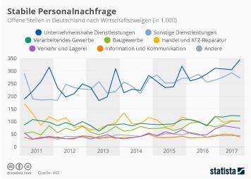 Infografik - Stabile Personalnachfrage