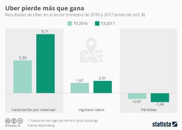 Infografía - Uber perdió 1.500 millones de dólares el pasado trimestre