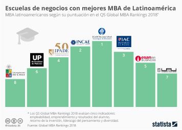 Infografía: ¿Dónde estudiar un MBA en Latinoamérica? | Statista