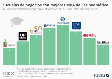 Infografía - Escuelas de negocios con mejores MBA de Latinoamérica