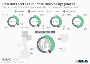 Infographic: How Brits Feel About Prince Harry's Engagement  | Statista