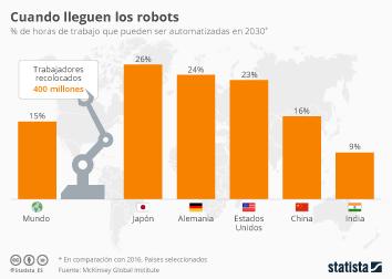 Infografía - Una de cada siete horas de trabajo es automatizable