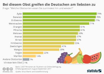 Infografik: Das Lieblingsobst der Deutschen | Statista