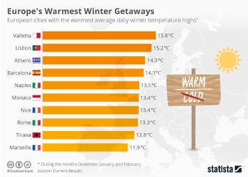 Infographic: Europe's Warmest Winter Getaways   Statista