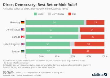 Infographic - Attitudes towards direct democracy