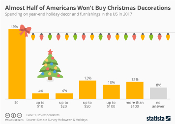 Infographic: Almost Half of Americans Won't Buy Christmas Decorations | Statista