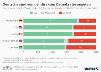 Infografik: Deutsche sind von der direkten Demokratie angetan | Statista