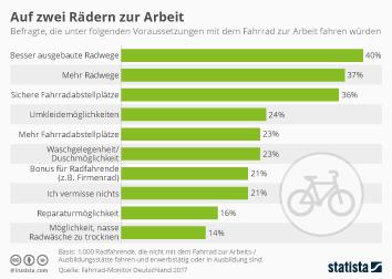Infografik: Auf zwei Rädern zur Arbeit | Statista