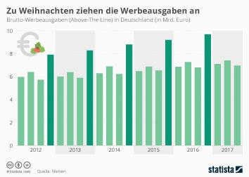 Infografik - Werbeausgaben in Deutschland