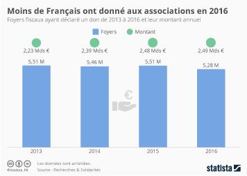 Infographie - Moins de Français ont donné aux associations en 2016