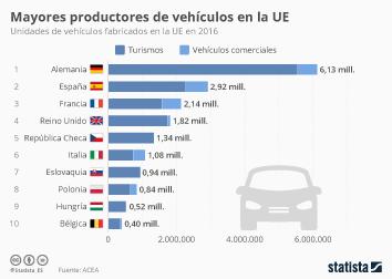 Infografía - España, segundo mayor productor de vehículos de la UE