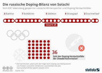 Infografik - Doping