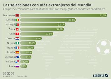 Infografía - Selecciones de fútbol con más extranjeros entre sus jugadores