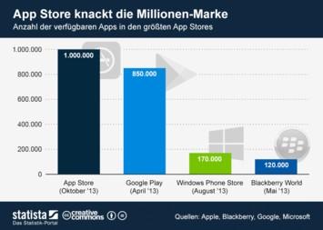 Infografik: App Store knackt die Millionen-Marke | Statista
