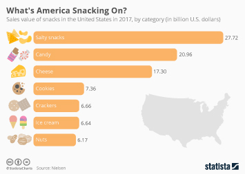 Infographic - Sales value of snacks in the United States