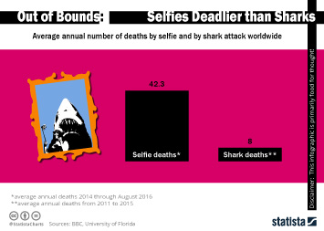 Infographic: Selfies Deadlier than Sharks | Statista