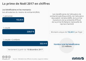 Infographie - La prime de Noël 2017 en chiffres