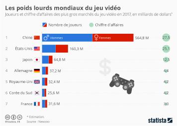 Infographie: Les poids lourds mondiaux du jeu vidéo | Statista