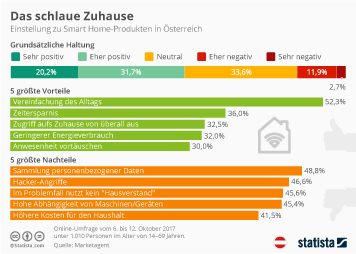 Infografik - Einstellung zu Smart Home-Produkten in Österreich