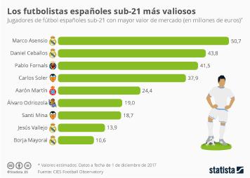 Infografía - Los futbolistas españoles sub-21 más valiosos
