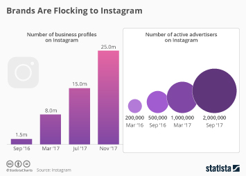 Infographic - Business profiles and advertisers on Instagram