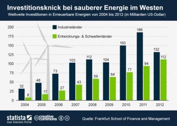 Infografik: Investitionsknick bei sauberer Energie im Westen | Statista