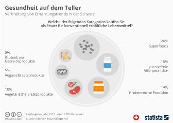 Infografik - Verbreitung von Ernährungstrends in der Schweiz