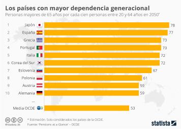 Infografía - España será en 2050 el segundo país de la OCDE con mayor dependencia generacional