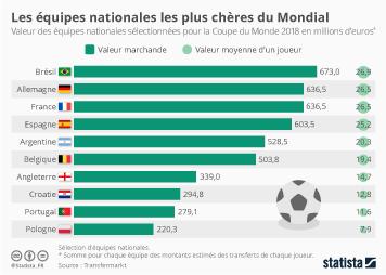 Infographie - Les équipes nationales les plus chères du Mondial