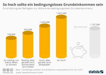 Infografik: So hoch sollte ein bedingungsloses Grundeinkommen sein | Statista