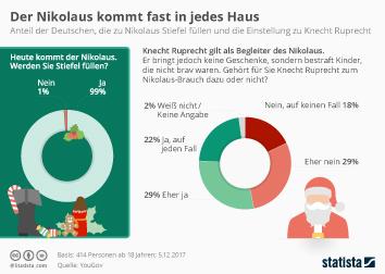 Infografik - Nikolaus-Brauch in Deutschland