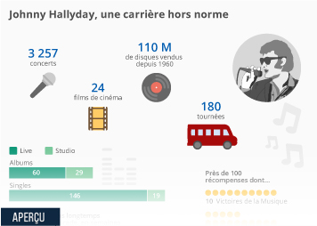 Infographie: Johnny Hallyday,  une carrière hors norme | Statista