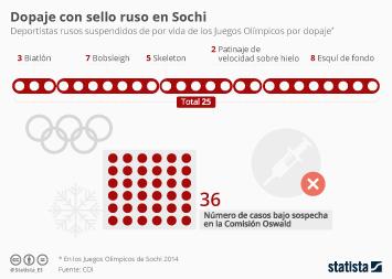 Infografía - Los 25 casos que prueban el sistema de dopaje ruso