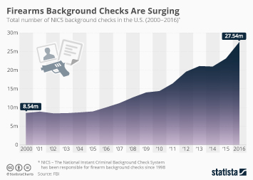 Infographic - Firearms Background Checks Are Surging