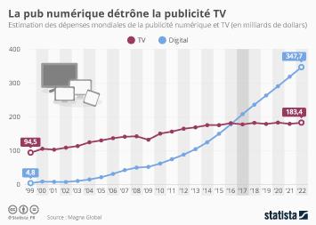 Infographie - La pub numérique détrône la publicité TV